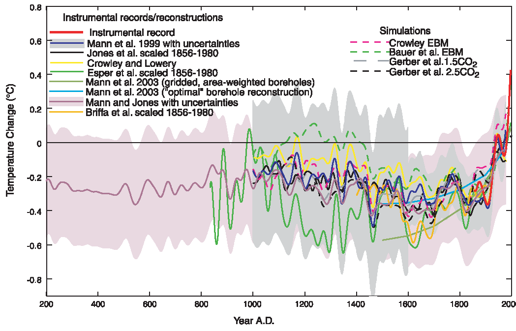 Temperature trends in past centuries and the so-called hockey stick